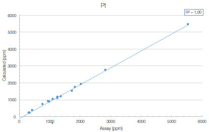 The Vanta model VLW shows good correlation with assayed values for Pt