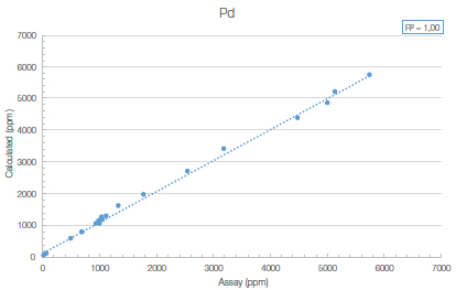 The Vanta model VLW shows good correlation with assayed values for Pd