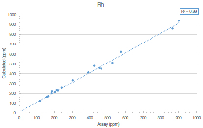 The Vanta model VLW shows good correlation with assayed values for Rh
